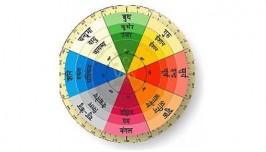 Vaastu & Astrology Tips for Health, Wealth & Prosperity